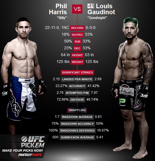 Tiger Schulmann's Martial Arts | Phil Harris vs. Louis Gaudinot Stats